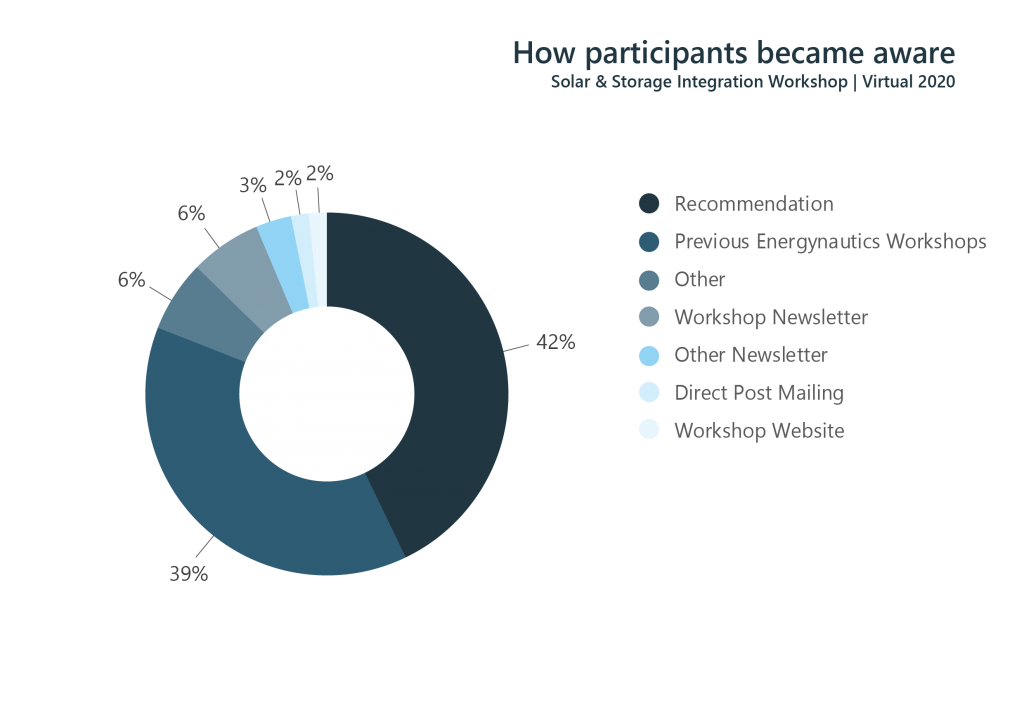 Figure 4: How participants became aware of the Solar Workshop