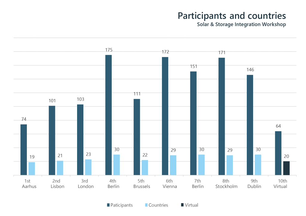 Figure 1: Number of participants & participating countries at the last Solar Integration Workshop