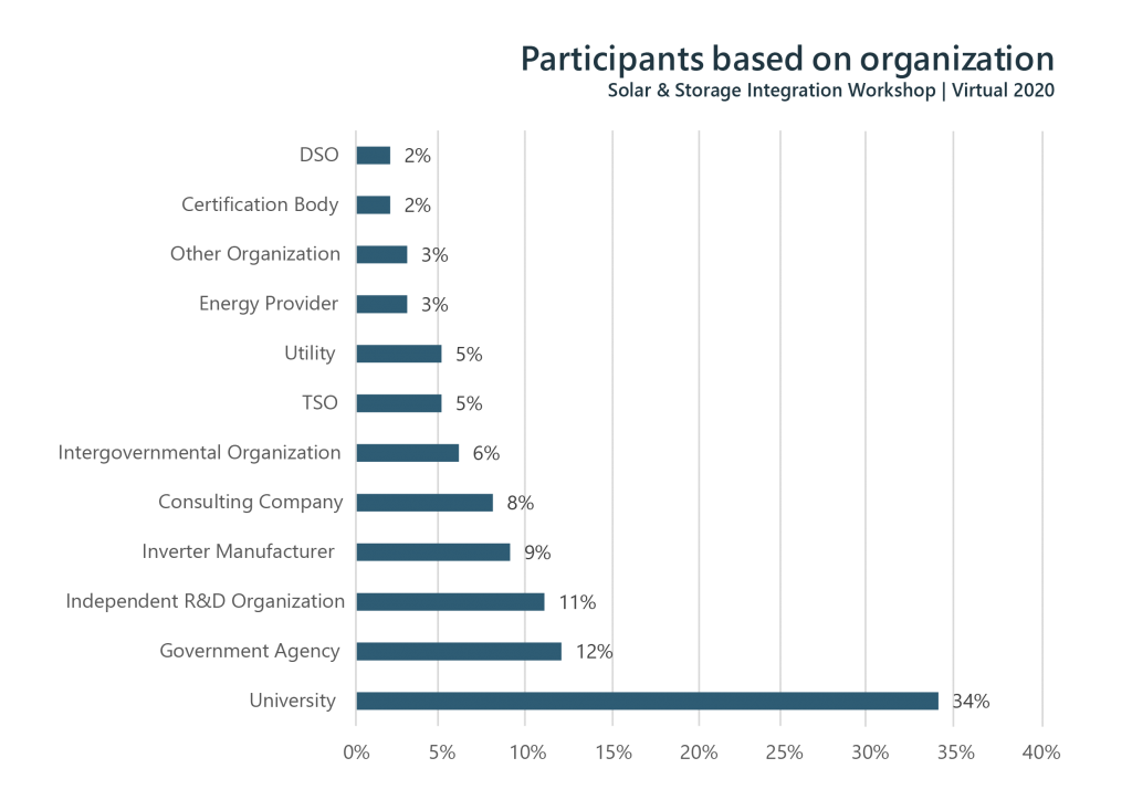 Figure 3: Structure of participants based on organization type at the Solar Workshop